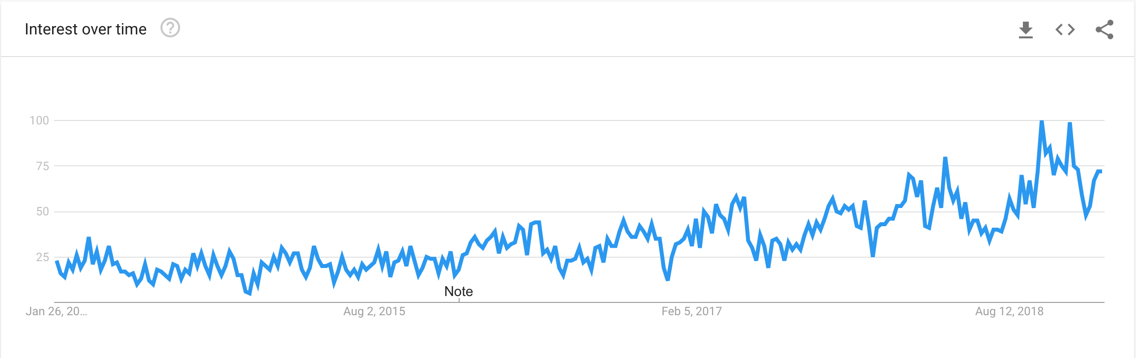 Google Trend search for Sustainable Fashion